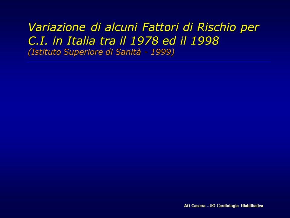 Variazione di alcuni Fattori di Rischio per C.I. in Italia tra il 1978 ed il 1998 (Istituto Superiore di Sanità - 1999) AO Caserta - UO Cardiologia Ri