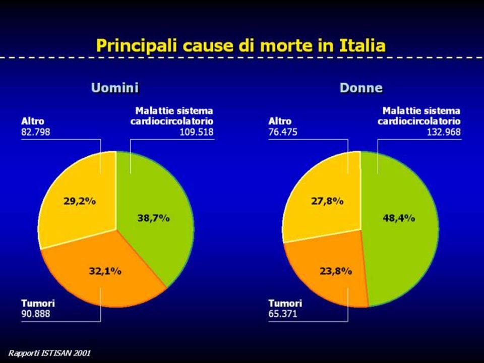Fattori di Rischio rilevati in Italia dallOsservatorio Epidemiologico Cardiovascolare BMI Kg/m 2 27 + 4 26 + 5 BODY MASS INDEX and OBESITY Obesity 17% 22% Obesity: bmi > 30 DONNE UOMINI
