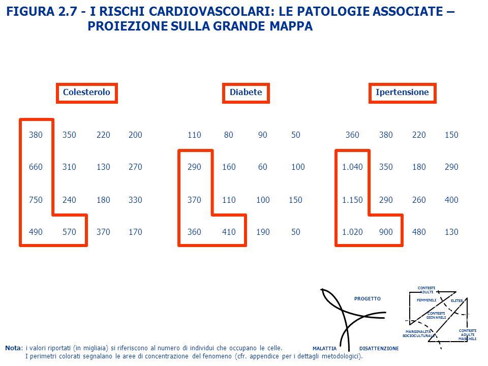 FIGURA 2.7 - I RISCHI CARDIOVASCOLARI: LE PATOLOGIE ASSOCIATE – PROIEZIONE SULLA GRANDE MAPPA ColesteroloIpertensioneDiabete DISATTENZIONE MALATTIA PR