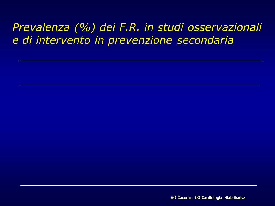 Prevalenza (%) dei F.R. in studi osservazionali e di intervento in prevenzione secondaria AO Caserta - UO Cardiologia Riabilitativa