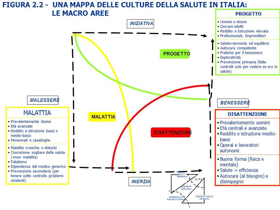 MALATTIA DISATTENZIONE PROGETTO INIZIATIVA BENESSERE INERZIA MALESSERE FIGURA 2.2 - UNA MAPPA DELLE CULTURE DELLA SALUTE IN ITALIA: LE MACRO AREE MALA