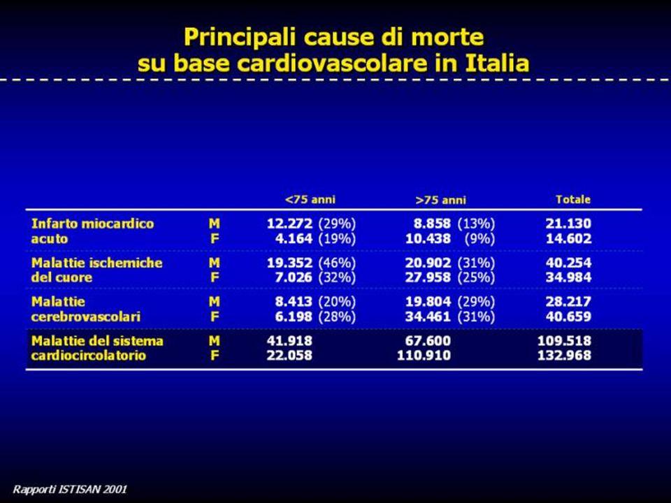 Pianeta Infarto in Italia (Heart Care Foundation) 240.000 morti/anno per malattie cardiovascolari (20% per IMA con 187 morti per 100.000 a.) 240.000 morti/anno per malattie cardiovascolari (20% per IMA con 187 morti per 100.000 a.) 160.000 casi di Sindrome Coronarica Acuta: 160.000 casi di Sindrome Coronarica Acuta: 1 persona ogni 4 1 persona ogni 4 1 su 4 non sopravvive 1 su 4 non sopravvive rapporto uomo/donna : 6 a 1 rapporto uomo/donna : 6 a 1 8% dei sopravvissuti a IMA recidivano entro 1 anno 8% dei sopravvissuti a IMA recidivano entro 1 anno 2-5 mila euri il costo di un ricovero per IMA 2-5 mila euri il costo di un ricovero per IMA 1.150.000 ricoveri/anno 1.150.000 ricoveri/anno 1 milione di casi di Scompenso Cardiaco Cronico 1 milione di casi di Scompenso Cardiaco Cronico