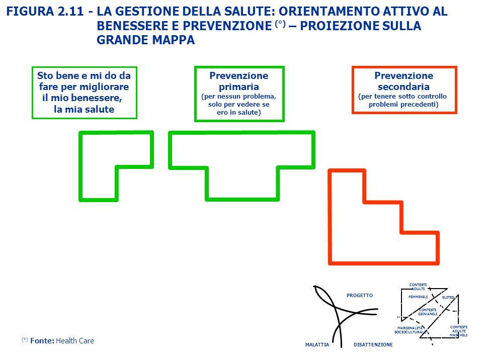 FIGURA 2.11 - LA GESTIONE DELLA SALUTE: ORIENTAMENTO ATTIVO AL BENESSERE E PREVENZIONE (°) – PROIEZIONE SULLA GRANDE MAPPA Prevenzione primaria (per n
