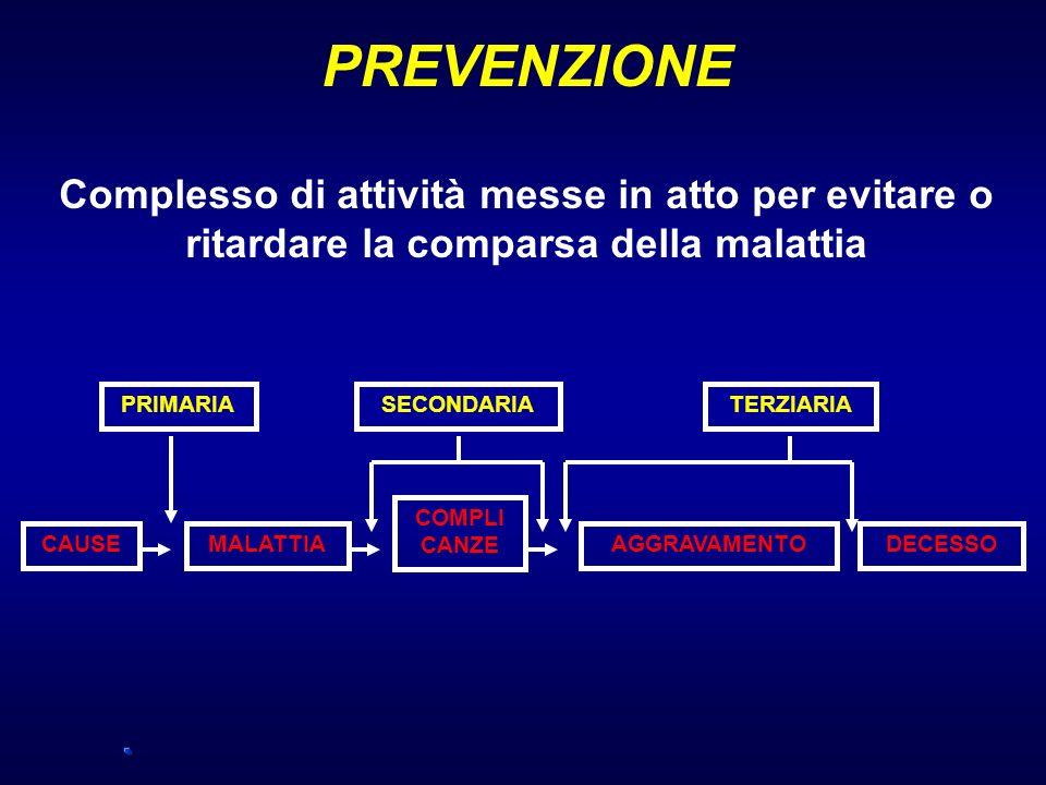 PREVENZIONE Complesso di attività messe in atto per evitare o ritardare la comparsa della malattia PRIMARIASECONDARIATERZIARIA CAUSEMALATTIA COMPLI CA