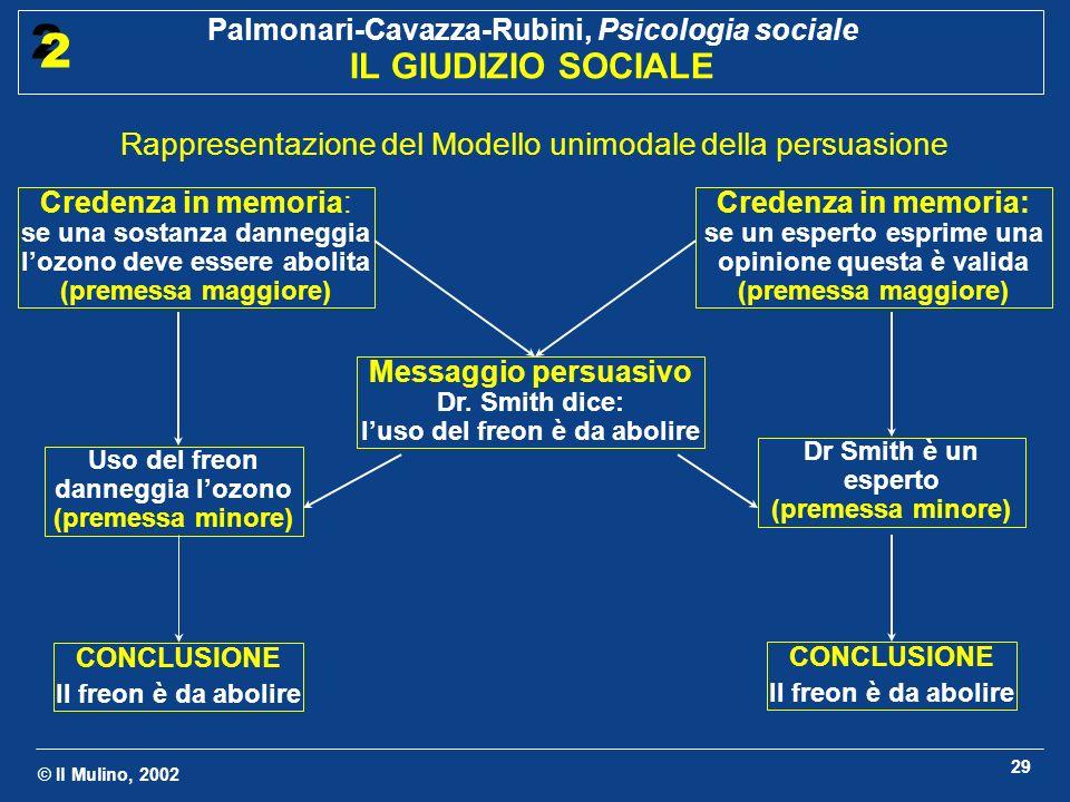 © Il Mulino, 2002 Palmonari-Cavazza-Rubini, Psicologia sociale IL GIUDIZIO SOCIALE 2 2 29 Rappresentazione del Modello unimodale della persuasione Cre