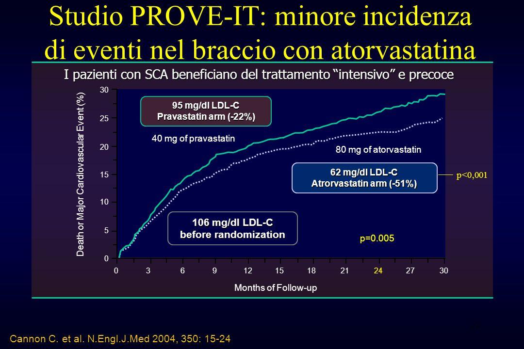 23 Cannon C. et al. N.Engl.J.Med 2004, 350: 15-24 Studio PROVE-IT: minore incidenza di eventi nel braccio con atorvastatina 106 mg/dl LDL-C before ran