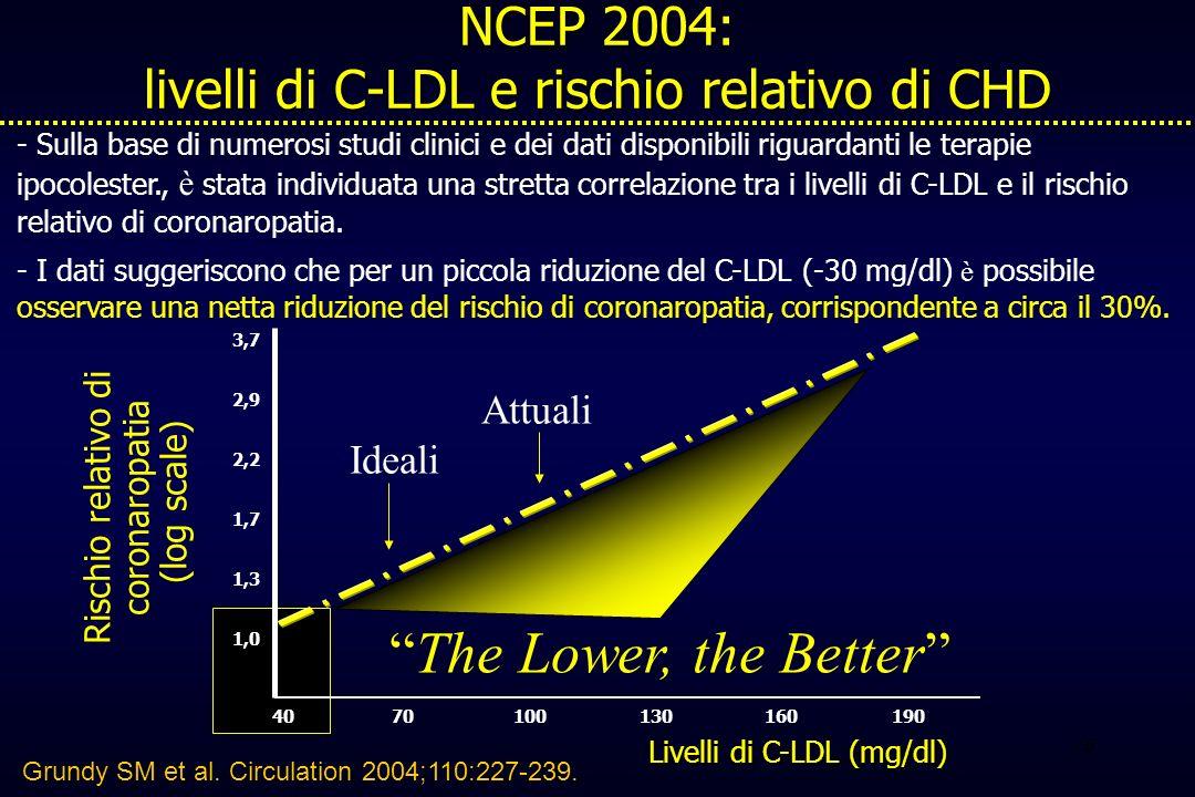 26 NCEP 2004: livelli di C-LDL e rischio relativo di CHD - Sulla base di numerosi studi clinici e dei dati disponibili riguardanti le terapie ipocoles