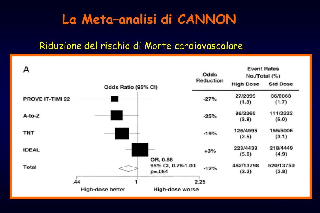 31 Riduzione del rischio di Morte cardiovascolare La Meta–analisi di CANNON
