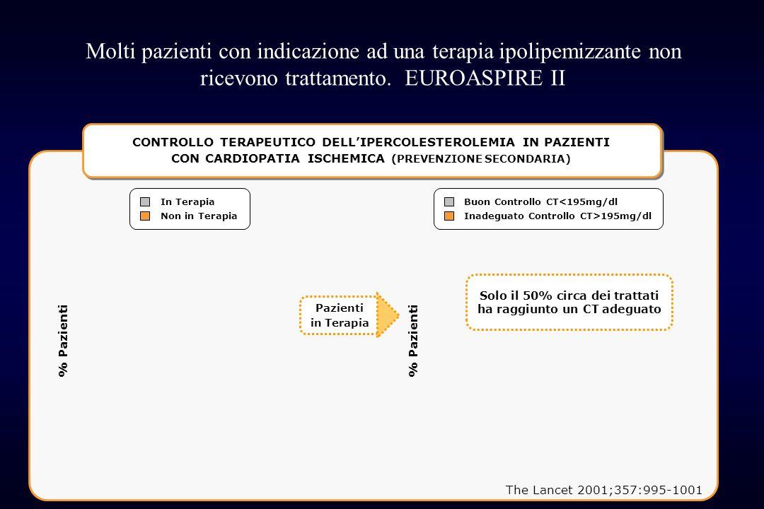 36 Molti pazienti con indicazione ad una terapia ipolipemizzante non ricevono trattamento. EUROASPIRE II The Lancet 2001;357:995-1001 CONTROLLO TERAPE