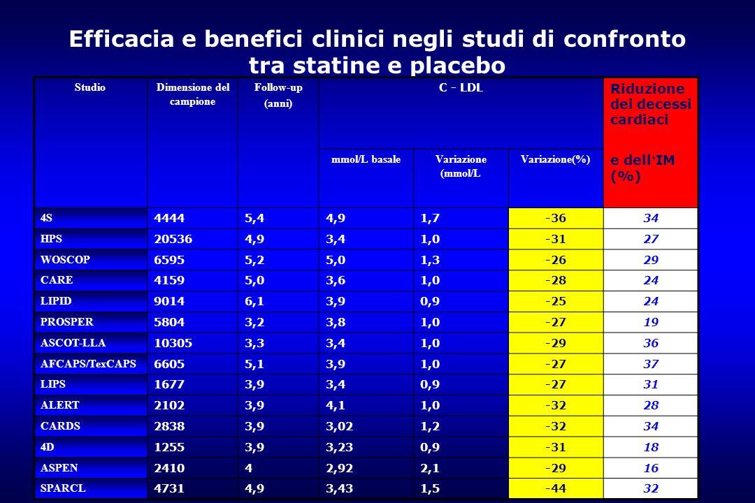 6 Efficacia e benefici clinici negli studi di confronto tra statine e placebo StudioDimensione del campione Follow-up (anni) C - LDL Riduzione dei dec