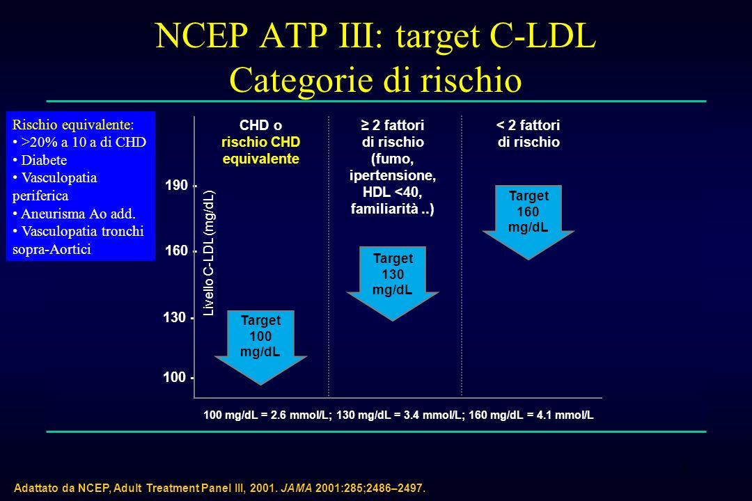 8 NCEP ATP III: target C-LDL Categorie di rischio Adattato da NCEP, Adult Treatment Panel III, 2001. JAMA 2001:285;2486–2497. CHD o rischio CHD equiva
