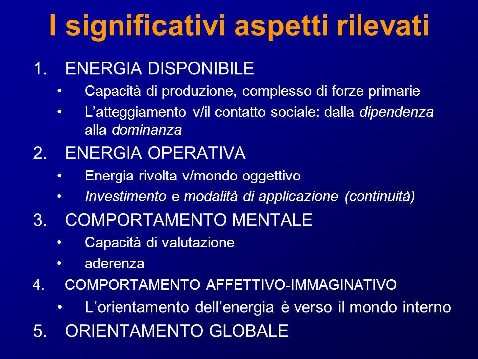 I significativi aspetti rilevati 1.ENERGIA DISPONIBILE Capacità di produzione, complesso di forze primarie Latteggiamento v/il contatto sociale: dalla