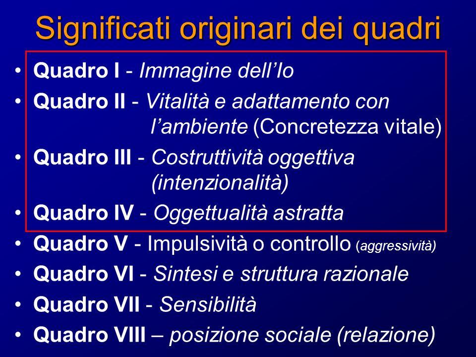 Significati originari dei quadri Quadro I - Immagine dellIo Quadro II - Vitalità e adattamento con lambiente (Concretezza vitale) Quadro III - Costruttività oggettiva (intenzionalità) Quadro IV - Oggettualità astratta Quadro V - Impulsività o controllo (aggressività) Quadro VI - Sintesi e struttura razionale Quadro VII - Sensibilità Quadro VIII – posizione sociale (relazione)