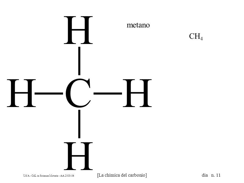 Ud'A - CdL in Scienze Motorie - AA 2003-04 [La chimica del carbonio] dia n. 11 CH H H H metano CH 4