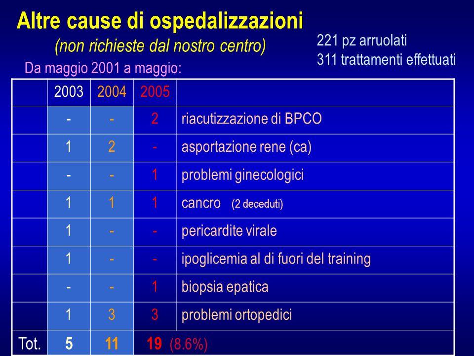 Altre cause di ospedalizzazioni (non richieste dal nostro centro) 200320042005 --2riacutizzazione di BPCO 12-asportazione rene (ca) --1problemi ginecologici 111cancro (2 deceduti) 1--pericardite virale 1--ipoglicemia al di fuori del training --1biopsia epatica 133problemi ortopedici Tot.