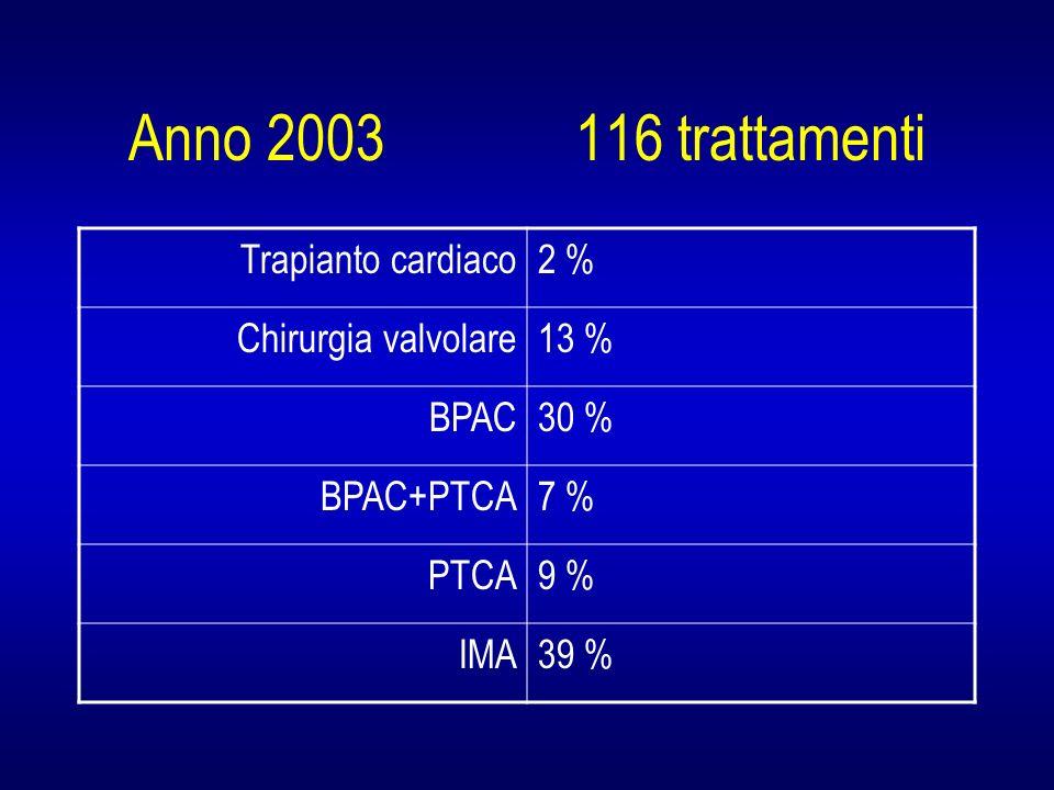 Anno 2003 116 trattamenti Trapianto cardiaco2 % Chirurgia valvolare13 % BPAC30 % BPAC+PTCA7 % PTCA9 % IMA39 %