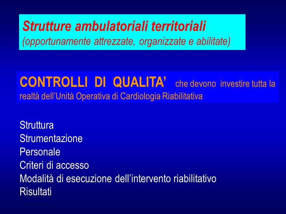 Strutture ambulatoriali territoriali (opportunamente attrezzate, organizzate e abilitate) Struttura Strumentazione Personale Criteri di accesso Modalità di esecuzione dellintervento riabilitativo Risultati CONTROLLI DI QUALITA che devono investire tutta la realtà dellUnità Operativa di Cardiologia Riabilitativa