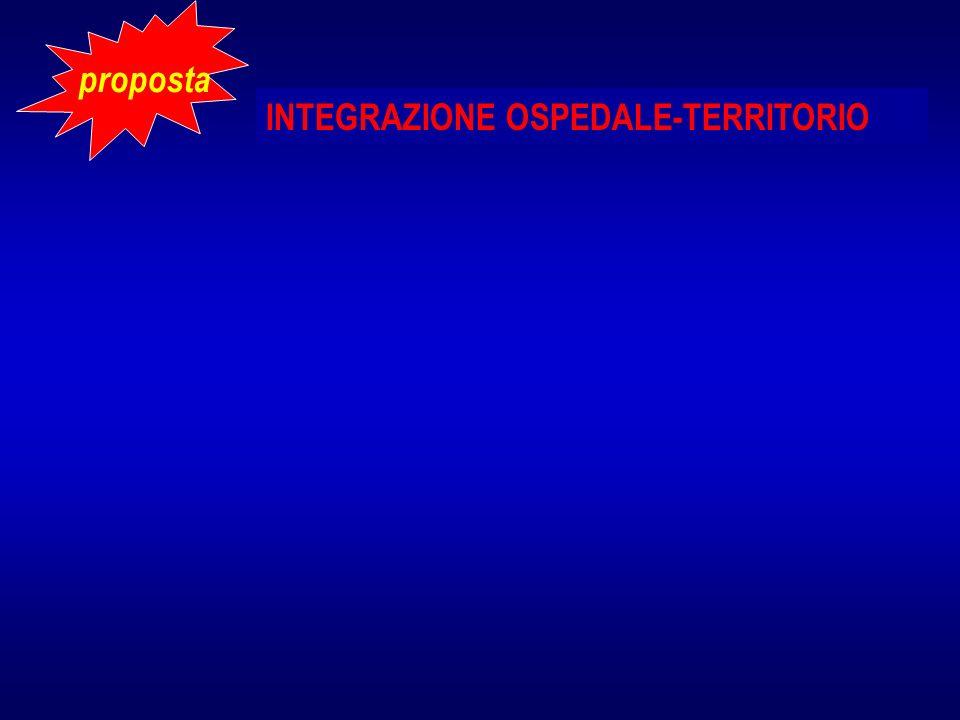 INTEGRAZIONE OSPEDALE-TERRITORIO proposta