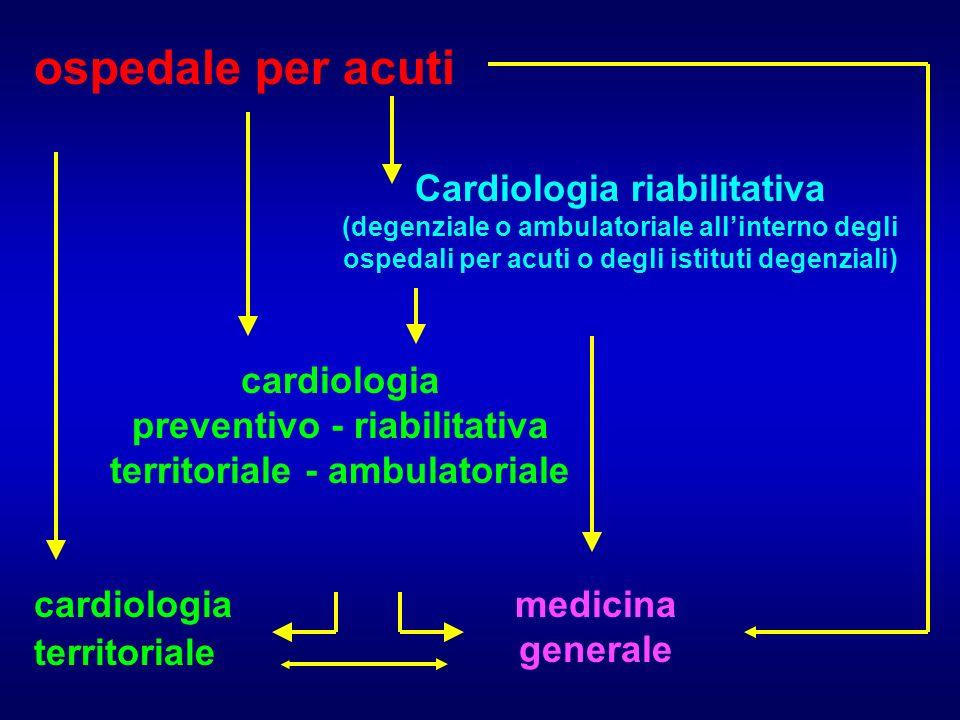 ospedale per acuti Cardiologia riabilitativa (degenziale o ambulatoriale allinterno degli ospedali per acuti o degli istituti degenziali) medicina generale cardiologia preventivo - riabilitativa territoriale - ambulatoriale cardiologia territoriale