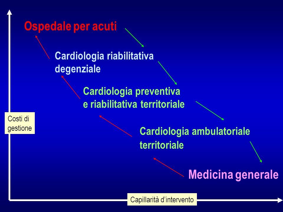 Ospedale per acuti Cardiologia riabilitativa degenziale Medicina generale Cardiologia preventiva e riabilitativa territoriale Cardiologia ambulatoriale territoriale Capillarità dintervento Costi di gestione