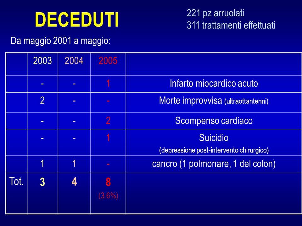DECEDUTI 200320042005 --1Infarto miocardico acuto 2--Morte improvvisa (ultraottantenni) --2Scompenso cardiaco --1Suicidio (depressione post-intervento chirurgico) 11-cancro (1 polmonare, 1 del colon) Tot.
