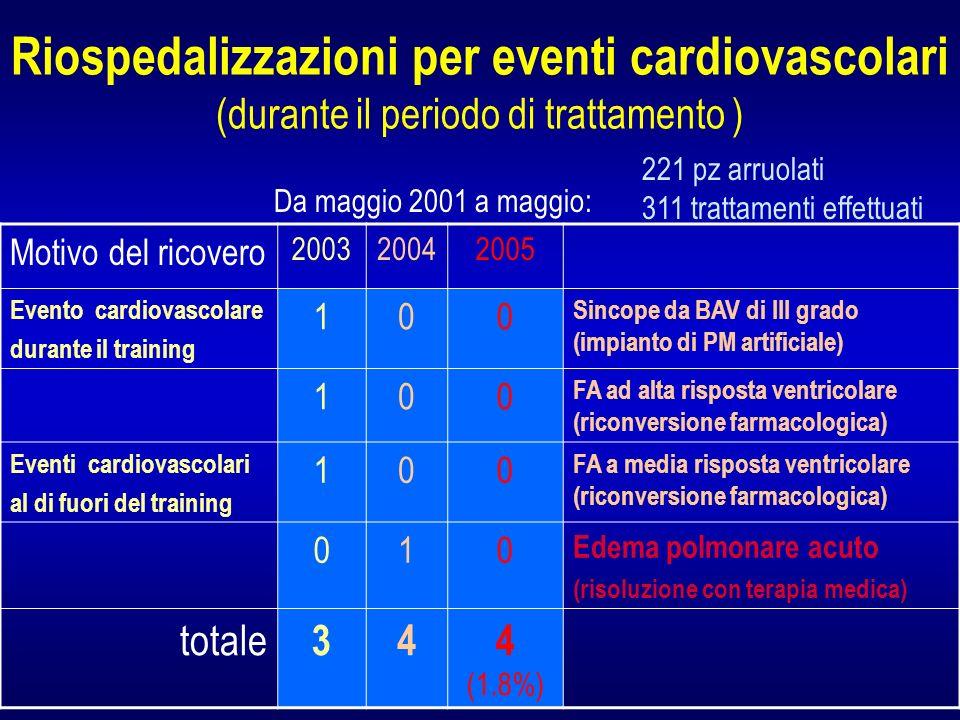 Riospedalizzazioni per eventi cardiovascolari (durante il periodo di trattamento ) Motivo del ricovero 200320042005 Evento cardiovascolare durante il training 100 Sincope da BAV di III grado (impianto di PM artificiale) 100 FA ad alta risposta ventricolare (riconversione farmacologica) Eventi cardiovascolari al di fuori del training 100 FA a media risposta ventricolare (riconversione farmacologica) 010 Edema polmonare acuto (risoluzione con terapia medica) totale 344 (1.8%) Da maggio 2001 a maggio: 221 pz arruolati 311 trattamenti effettuati