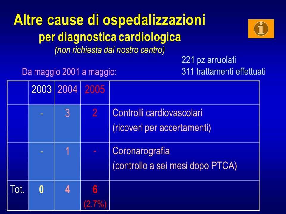 Altre cause di ospedalizzazioni per diagnostica cardiologica (non richiesta dal nostro centro) 200320042005 -3 2Controlli cardiovascolari (ricoveri per accertamenti) -1 -Coronarografia (controllo a sei mesi dopo PTCA) Tot.