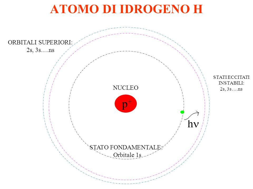 ESEMPI DI ORBITALI SFERICI DI TIPO s L1s è lorbitale più vicino al nucleo. Sempre più lontano dal nucleo si hanno il 2s, 3s……ns. n= numero quantico pr