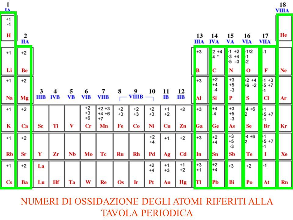 A 3+ A 2+ A +++A +++ 1e- B +B 2+ A 3+ PER CONVERTIRSI IN A 2+ HA ACQUISTATO UN ELETTRONE (REAZIONE DI RIDUZIONE) CHE NEUTRALIZZA UNA CARICA POSITIVA B