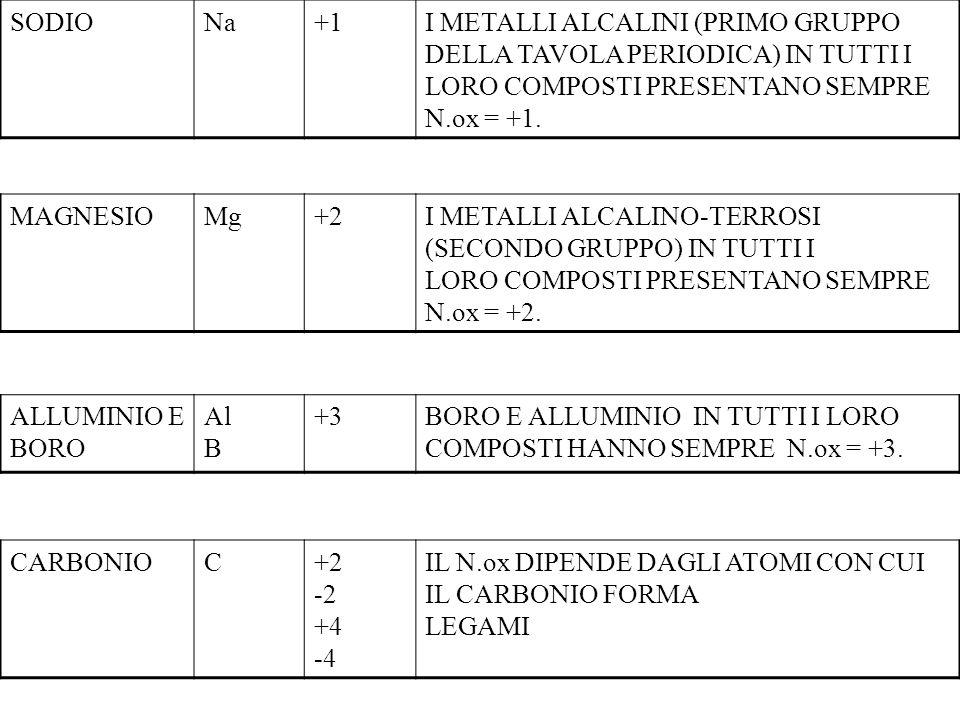 NUMERO DI OSSIDAZIONE DI ALCUNI ELEMENTI ELEMENTIREGOLA GENERALEESEMPION.ox IDROGENONEI COMPOSTI HA SEMPRE N.ox +1, TRANNE CHE NEGLI IDRURI METALLICI