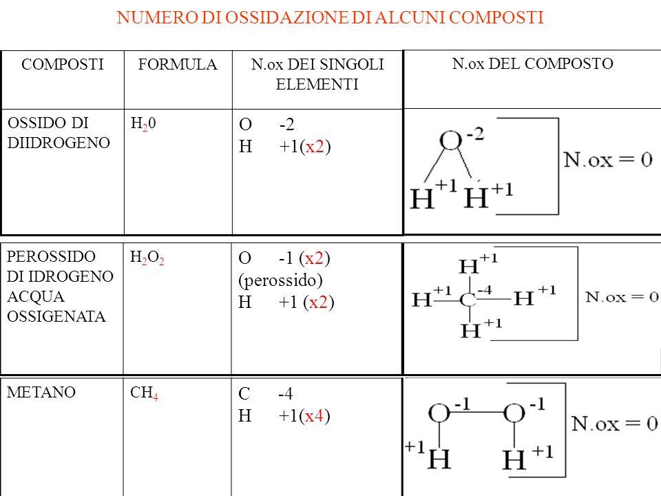SODIONa+1I METALLI ALCALINI (PRIMO GRUPPO DELLA TAVOLA PERIODICA) IN TUTTI I LORO COMPOSTI PRESENTANO SEMPRE N.ox = +1. MAGNESIOMg+2I METALLI ALCALINO