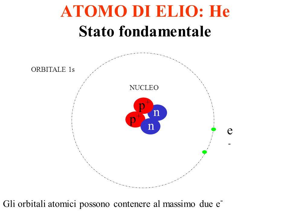 ATOMO DI IDROGENO H p+p+ h NUCLEO ORBITALI SUPERIORI: 2s, 3s….ns STATO FONDAMENTALE: Orbitale 1s STATI ECCITATI INSTABILI: 2s, 3s….ns