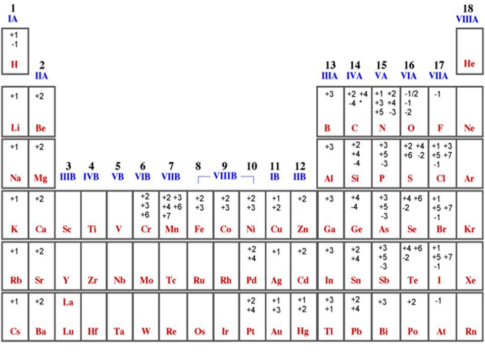 1.ZnCl 2 2.FeSO 4 3.KNO 2 4.HF 5.CuO 6.SO 2 7.NaI 8.CO 2 9.Ba(OH) 2 Zn= +2; Cl= -1 Fe= +2; S= +6; O= -2 K= +1; N= +3; O=-2 H= +1; F= -1 Cu= +2; O= -2