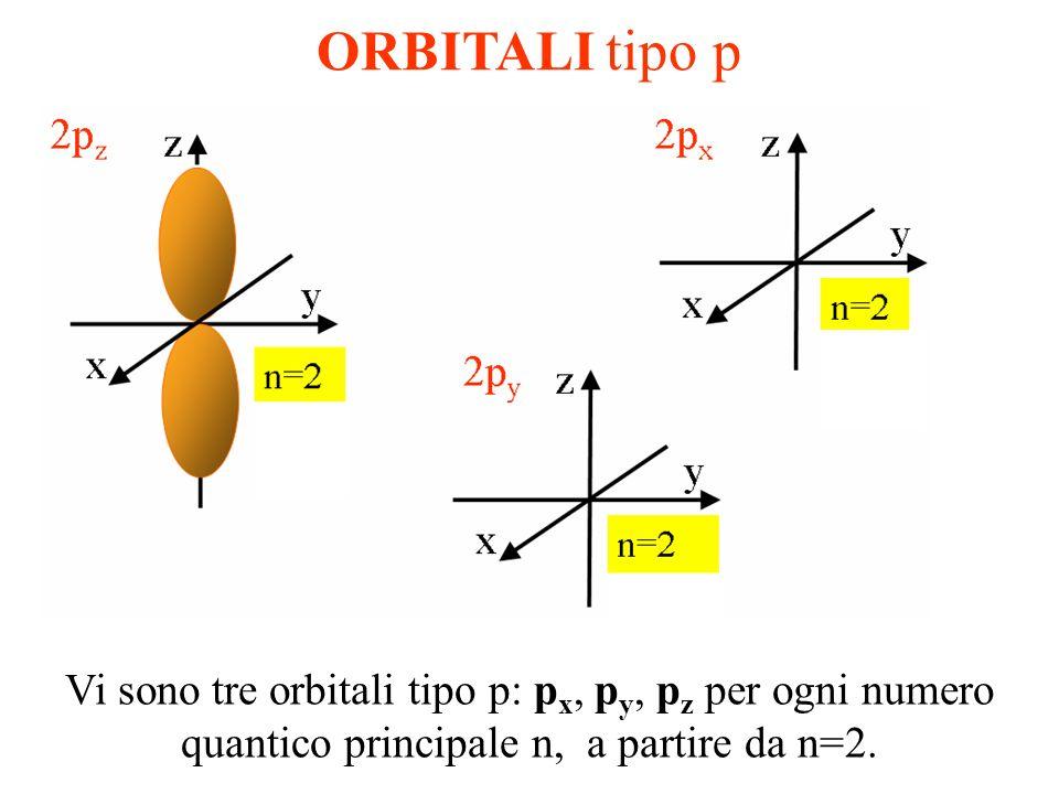 LITIO Li due e - sullorbitale 1s un e - sullorbitale 2s configurazione elettronica: 1s 2 2s 1 BERILLIO Be due e - sullorbitale 1s due e - sullorbitale