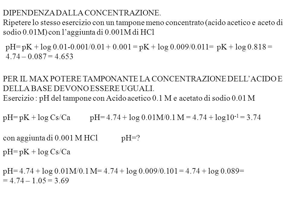 Calcolare il pH di un sistema tampone formato da un litro di soluzione 0.01 di acido acetico (K a = 1.85x10 -5 M) e 0.01 M di acetato di sodio. pH= pK