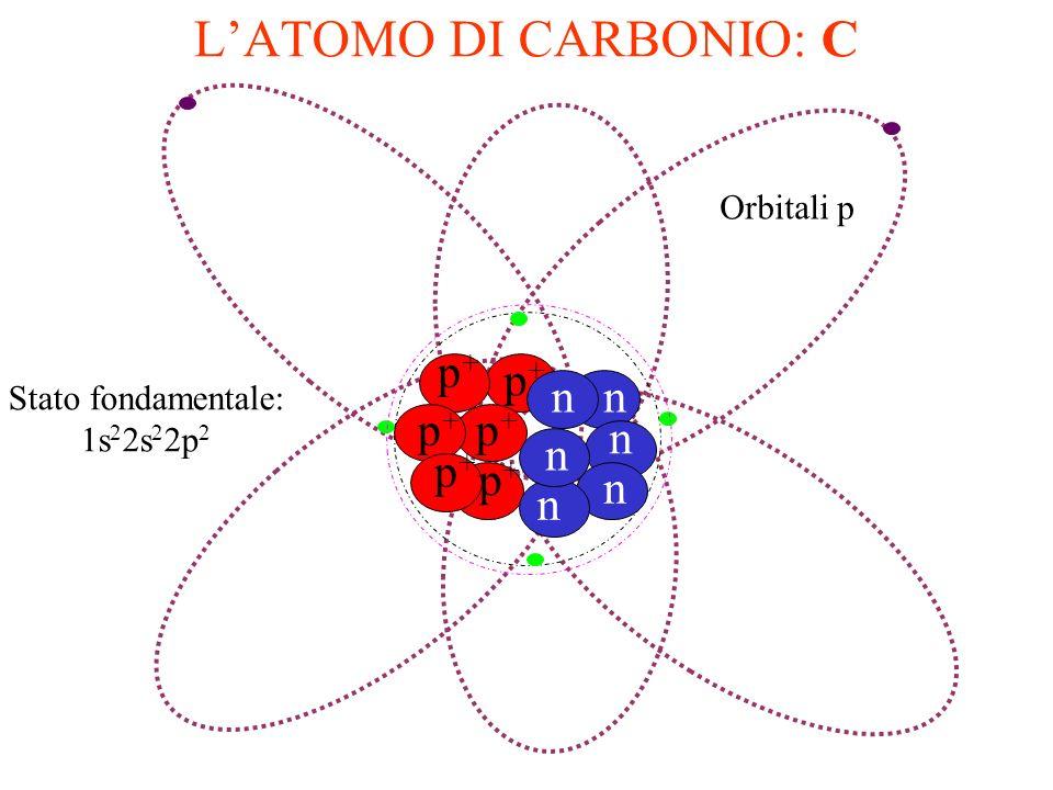 ORBITALI tipo p Vi sono tre orbitali tipo p: p x, p y, p z per ogni numero quantico principale n, a partire da n=2.