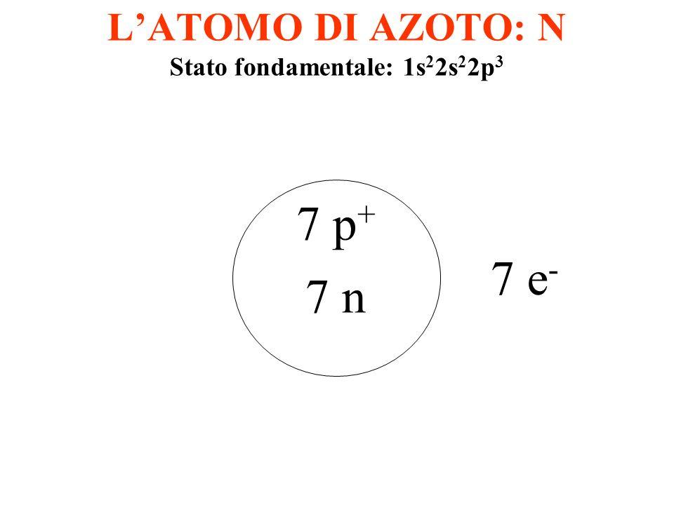 LATOMO DI CARBONIO: C p+p+ p+p+ p+p+ p+p+ p+p+ n n nn n n p+p+ Stato fondamentale: 1s 2 2s 2 2p 2 Orbitali p