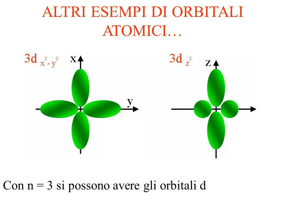 LATOMO DI NEON: Ne Stato fondamentale: 1s 2 2s 2 2p 6 IL NEON È UN ATOMO STABILE, PERCHÉ? Il riempimento completo degli orbitali più esterni con lo st