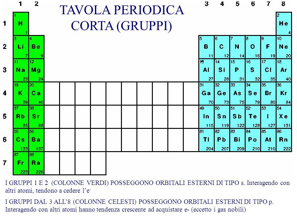RAPPRESENTAZIONE SIMBOLICA DELLATOMO Simbolo Numero atomico: p oppure e- Numero di massa: n + p C 6 12 C 6 14 Isotopi: atomi con stesso numero atomico