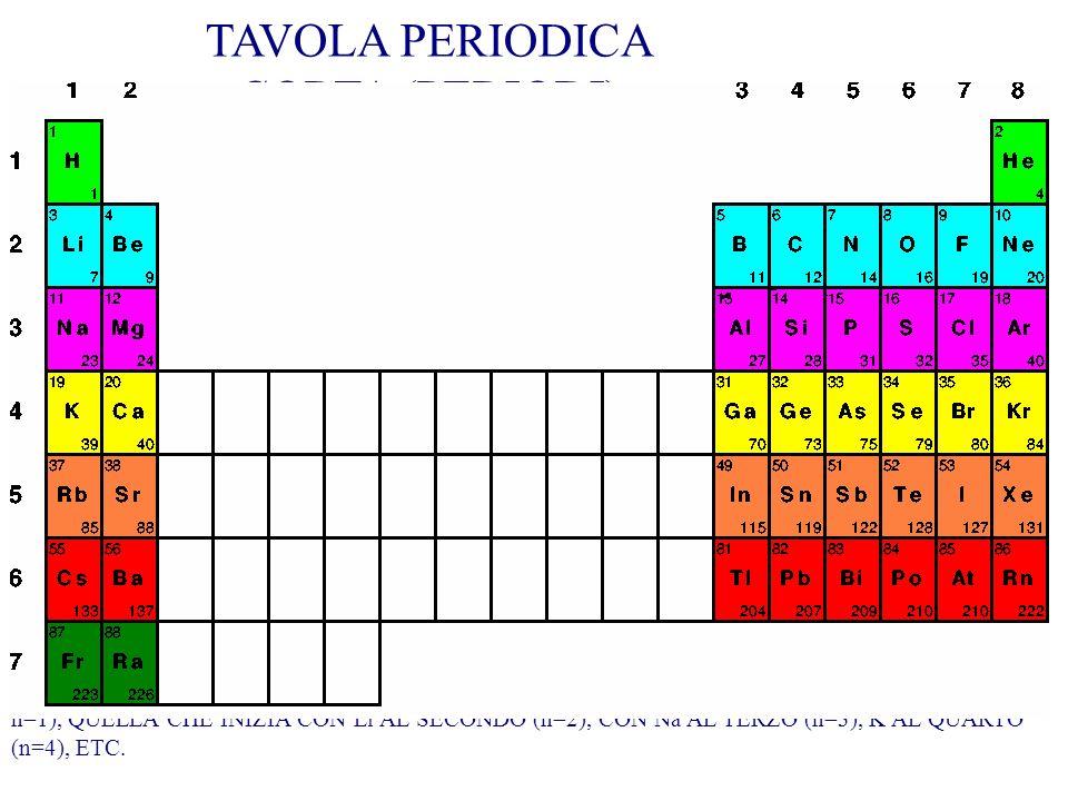 I GRUPPI 1 E 2 (COLONNE VERDI) POSSEGGONO ORBITALI ESTERNI DI TIPO s. Interagendo con altri atomi, tendono a cedere le - I GRUPPI DAL 3 ALL8 (COLONNE