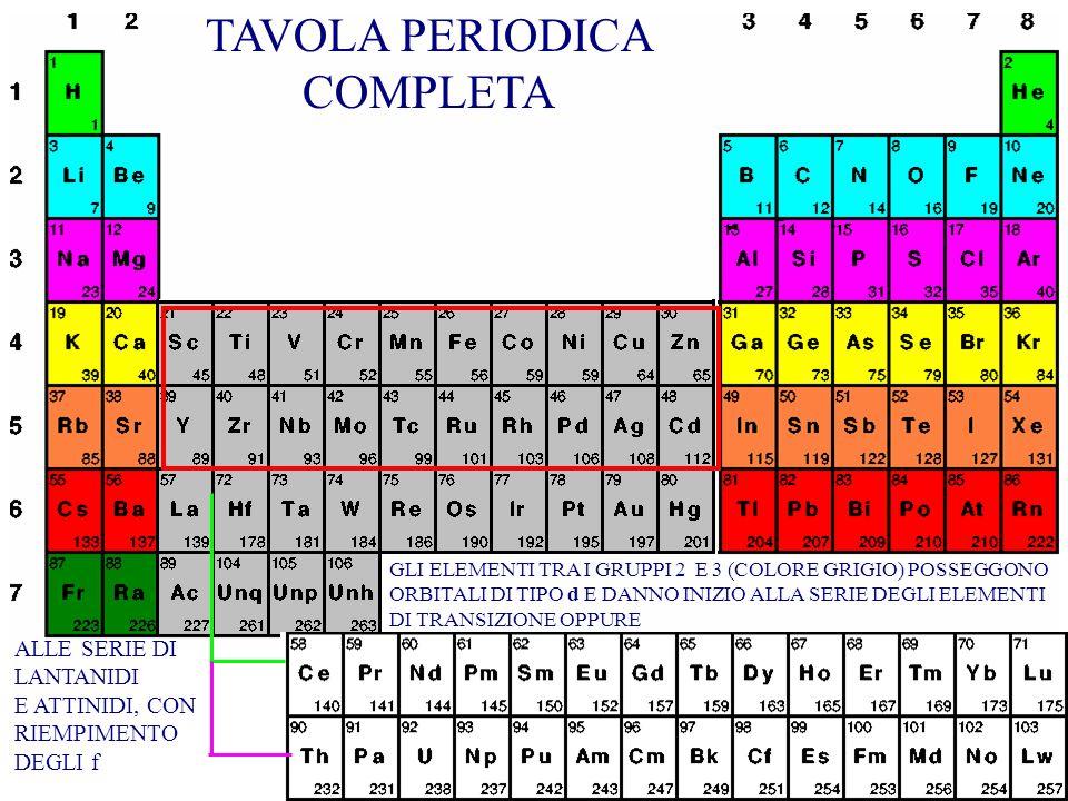TAVOLA PERIODICA CORTA (PERIODI) LA RIGA CHE INIZIA CON H CORRISPONDE AL PRIMO PERIODO (numero quantico principale n=1), QUELLA CHE INIZIA CON Li AL S