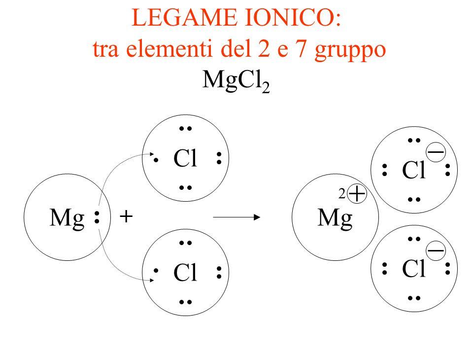 LEGAME IONICO: tra elementi del 1 e 7 gruppo NaCl NaCl + Na Le - del Na è completamente spostato sul Cl Si formano un anione ed un catione e il legame