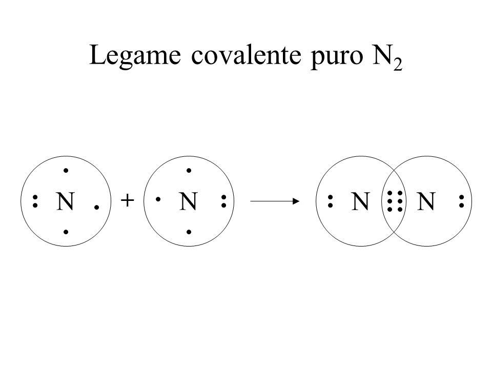 Legame covalente puro O 2 + OO OO Legame covalente puro: si forma fra atomi con la stessa tendenza ad attrarre elettroni (uguale elettronegatività)