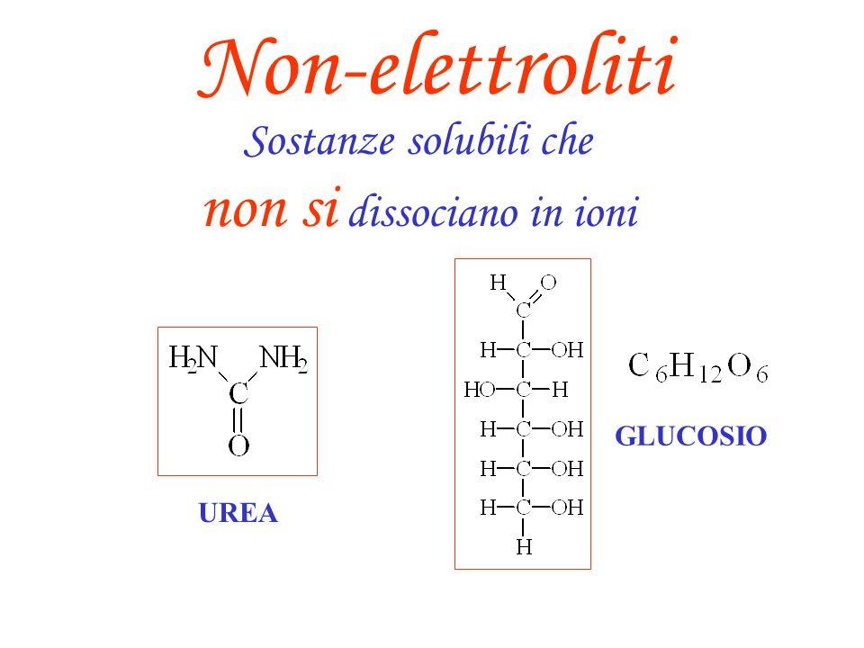 ElettrolitiNon-elettroliti FortiDeboli soluti Soluti