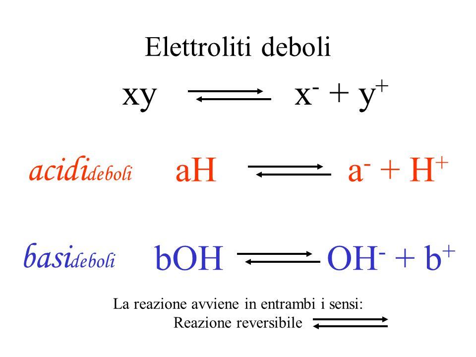 Elettroliti forti XY X - + Y + BOHOH - + B + ABABA - + B + AHA - + H + Acidi forti Basi forti sali I reagenti si trasformano completamente in prodotti