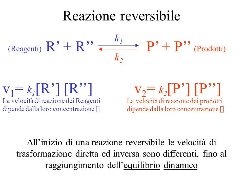 Elettroliti deboli xyx - + y + aHa - + H + acidi deboli bOHOH - + b + basi deboli La reazione avviene in entrambi i sensi: Reazione reversibile