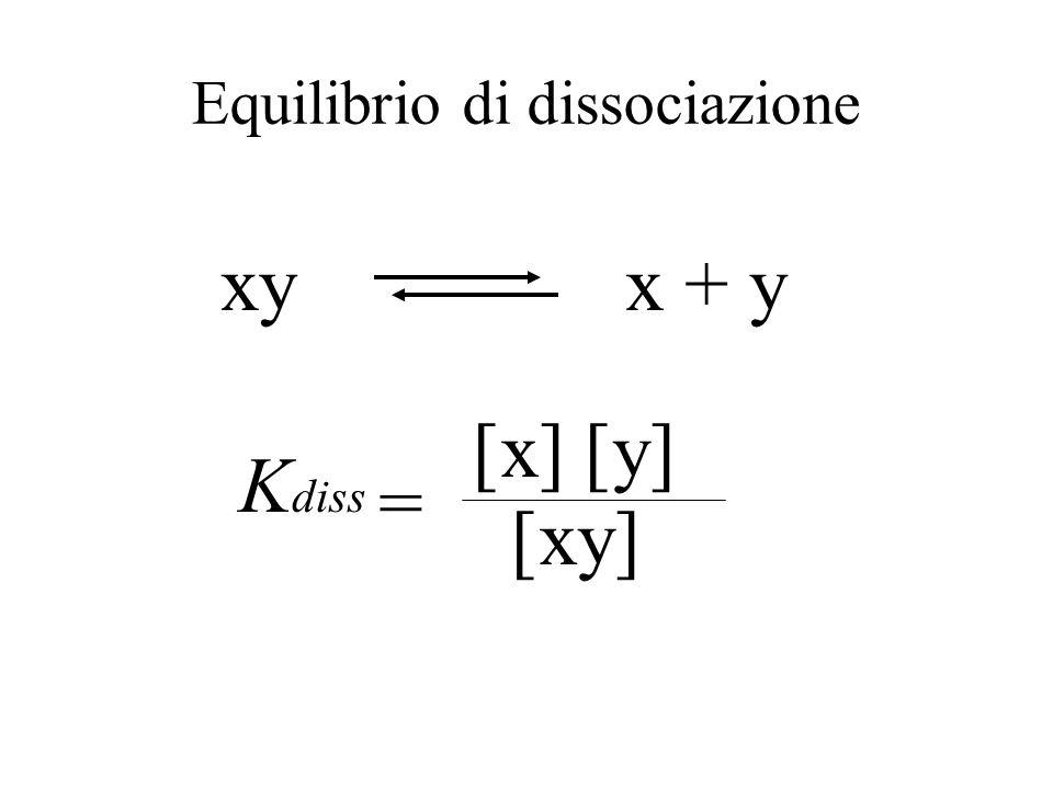 Equilibrio dinamico k 1 [P] [P] k 2 [R] [R] = k 1 [R] [R] = k 2 [P] [P] K eq = Allequilibrio le velocità di reazione diretta ed inversa sono uguali v1