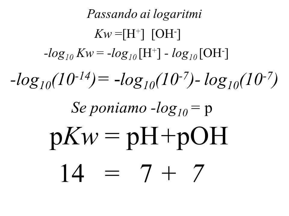 Prodotto ionico dellacqua [H + ] [OH - ] [H 2 O] = K diss=1,8x10 -16 K diss [H 2 O]=[H + ] [OH - ] 1,8x10 -16 x55 =[H + ] [OH - ] K w =[H + ] [OH - ]=