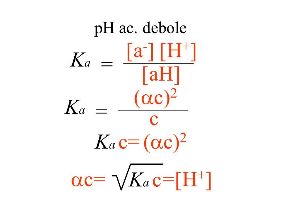Grado di dissociazione aH a - + H + mol. dissociate mol. totali t 0 : c 0 0 t eq : (1- )c c c