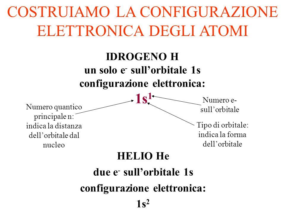 STRUTTURA DELLATOMO La traiettoria dellelettrone è determinata dalla meccanica quantistica 1)le orbite degli elettroni sono chiamate orbitali; 2)La di